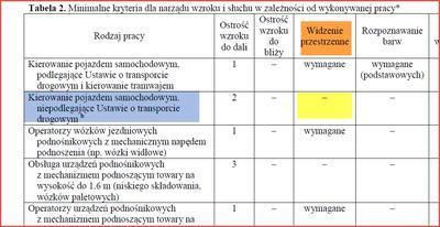 Zasady widzenia stereoskopowego na kategorię B